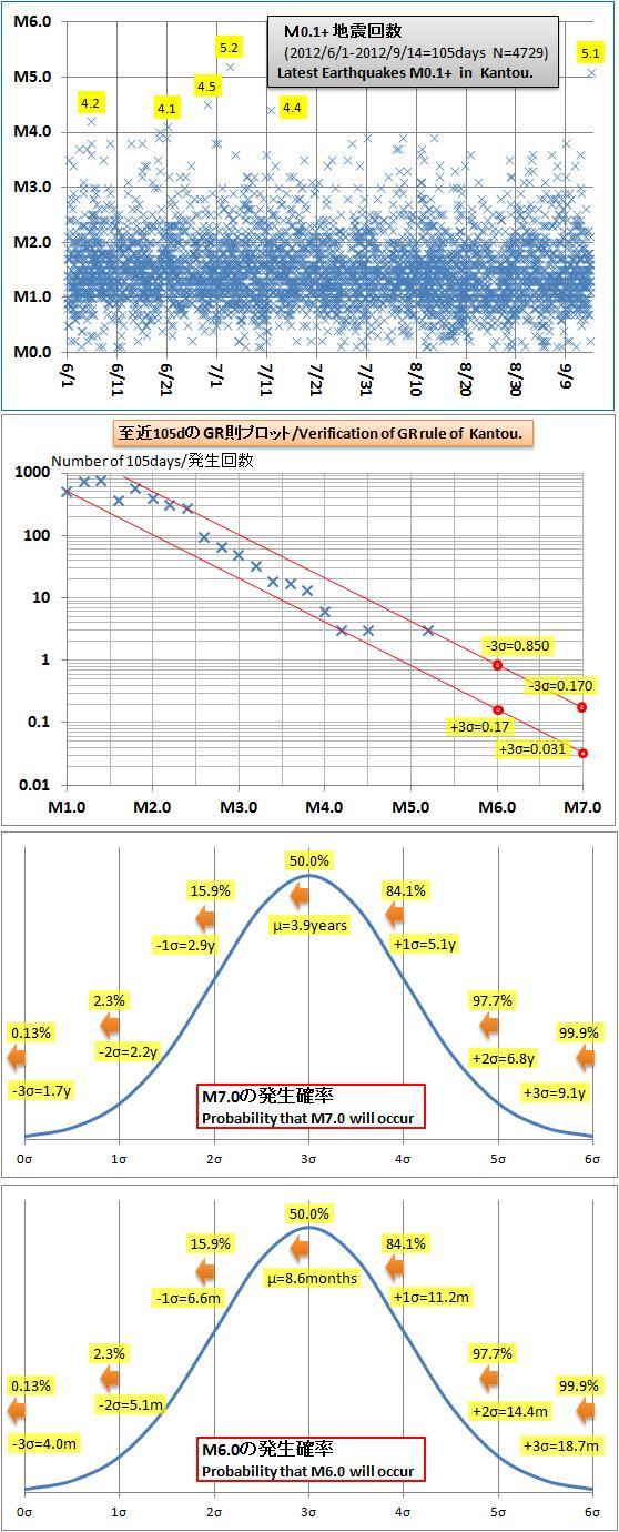 震度の予測254