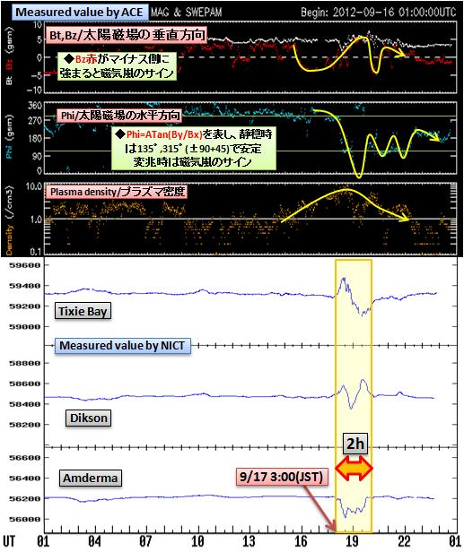 磁気嵐解析741