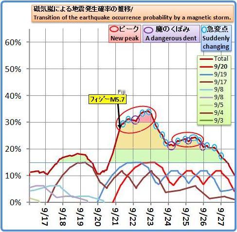 磁気嵐解析749