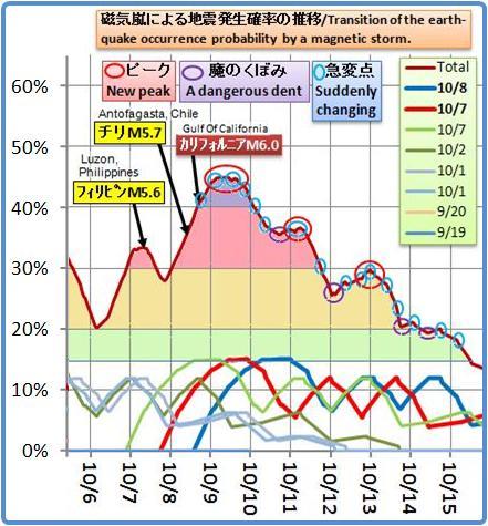 磁気嵐解析770