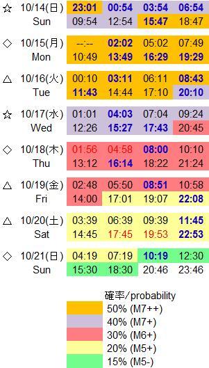 磁気嵐解析791