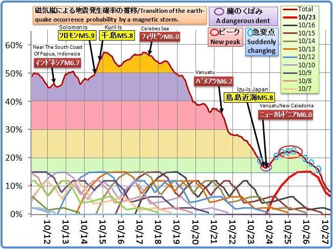 磁気嵐解析801