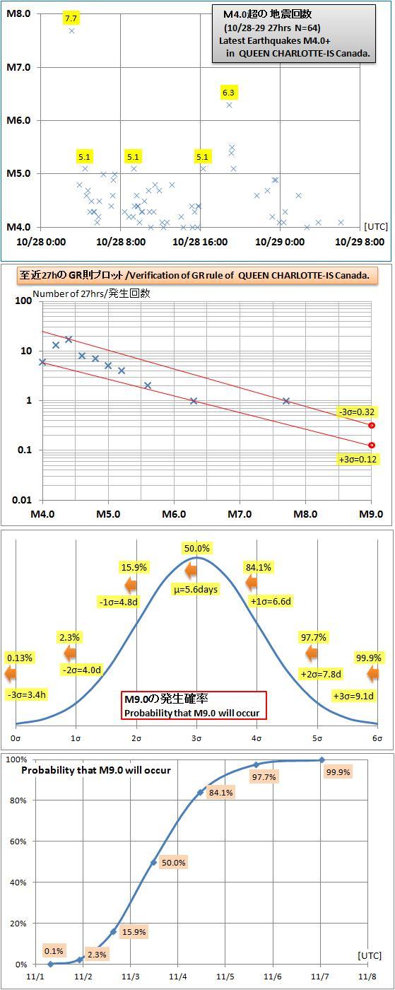 震度の予測285