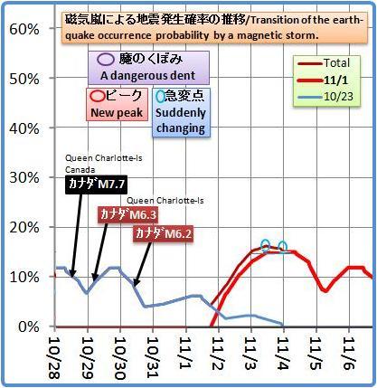 磁気嵐解析812