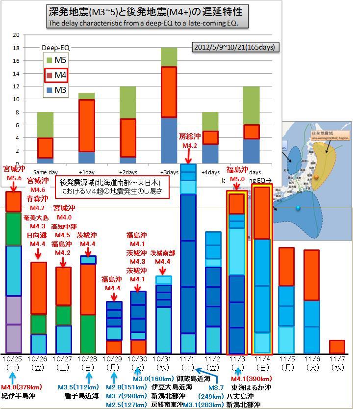 震度の予測294