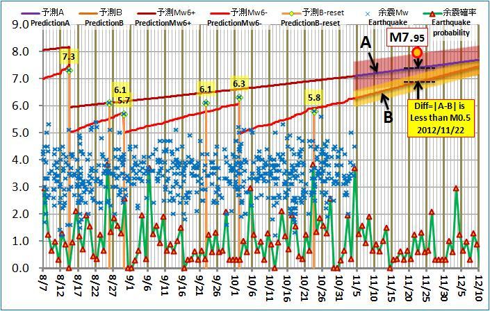 現在の予測ABロジック20121104am