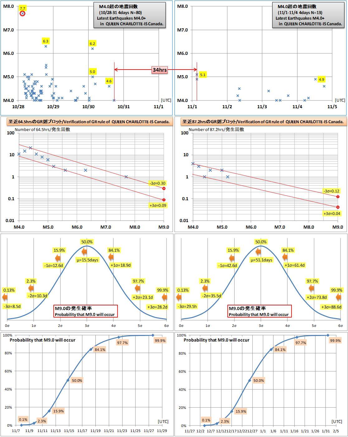 震度の予測299