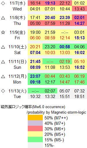 磁気嵐解析821a