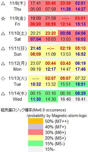 磁気嵐解析824