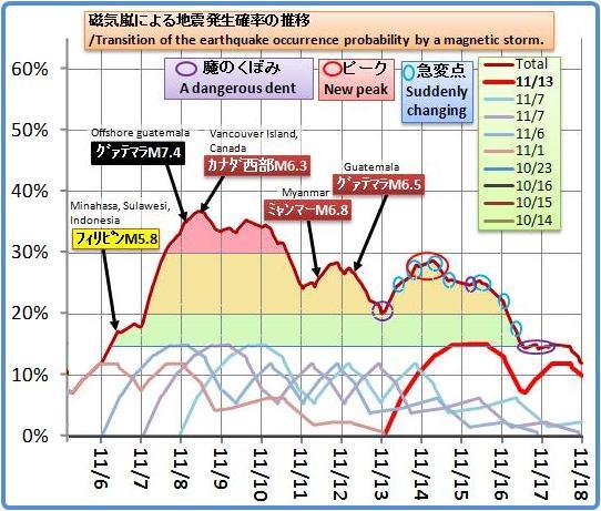 磁気嵐解析830