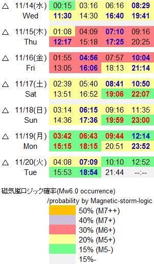 磁気嵐解析838