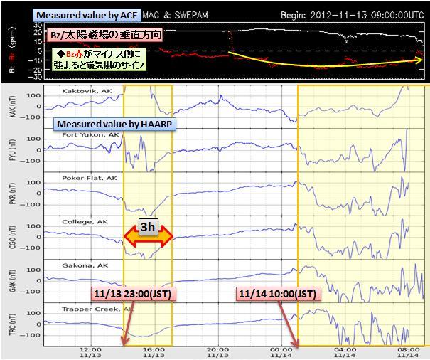 磁気嵐解析836