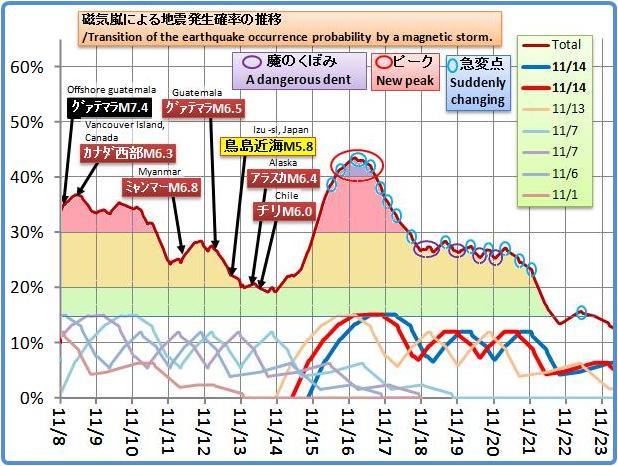 磁気嵐解析842