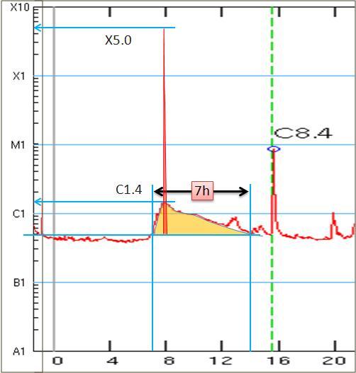 磁気嵐解析845