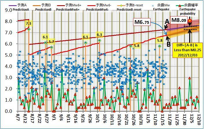 現在の予測ABロジック20121117pm
