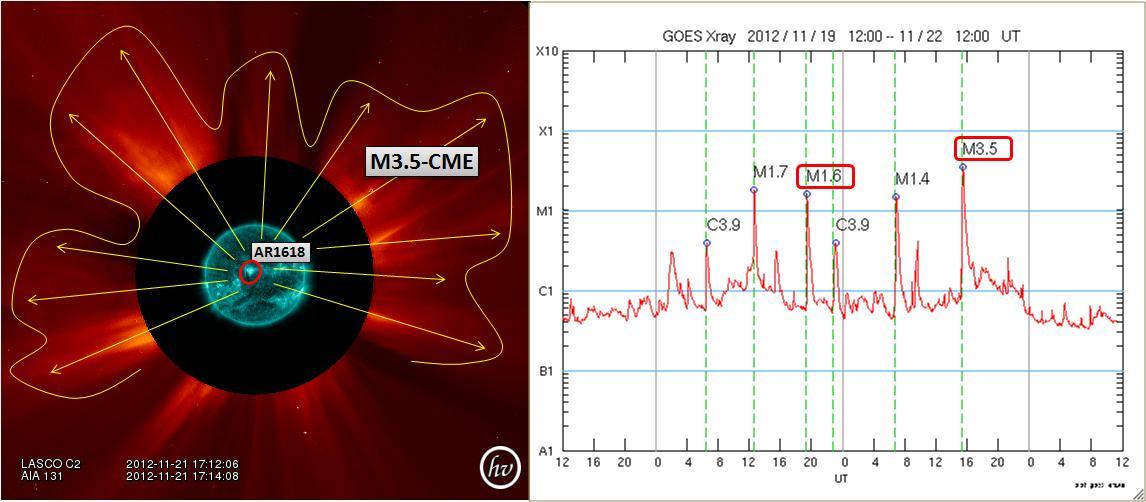 磁気嵐解析860