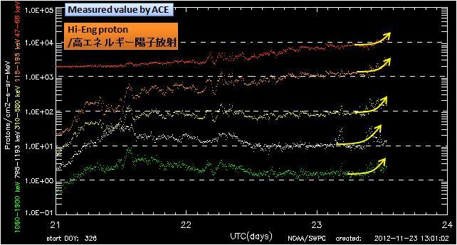 磁気嵐解析862
