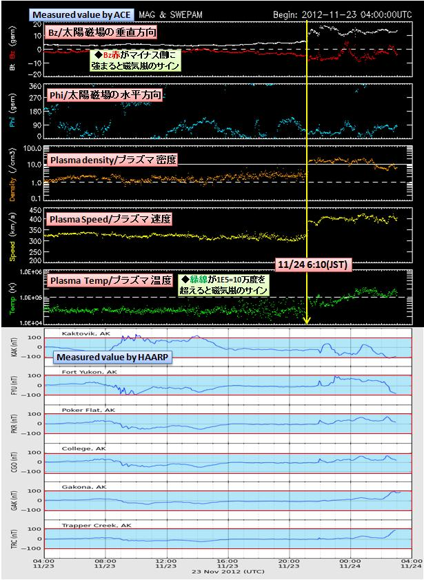 磁気嵐解析865