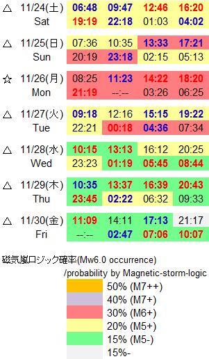 磁気嵐解析869
