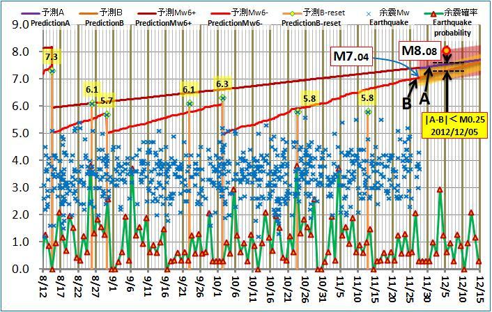 現在の予測ABロジック20121127pm