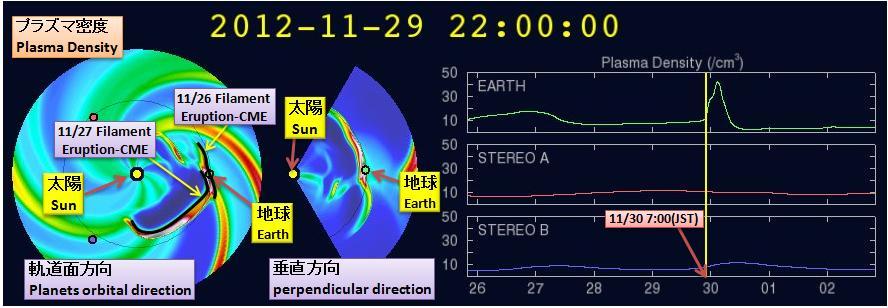 磁気嵐解析877