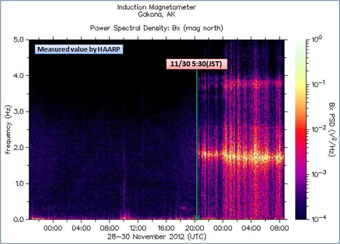 磁気嵐解析879