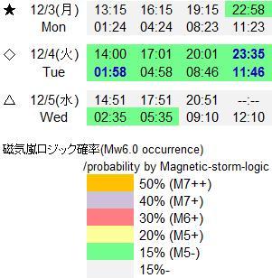 磁気嵐解析883