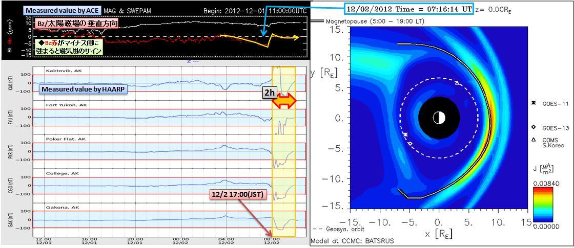 磁気嵐解析881