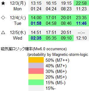 磁気嵐解析887