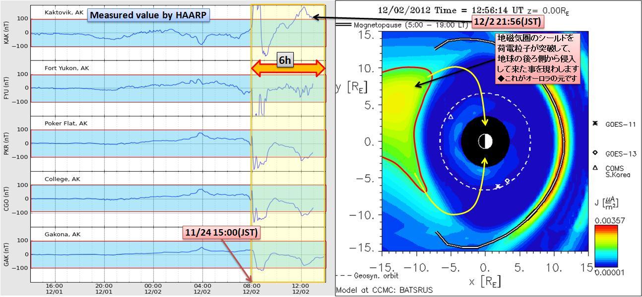 磁気嵐解析885