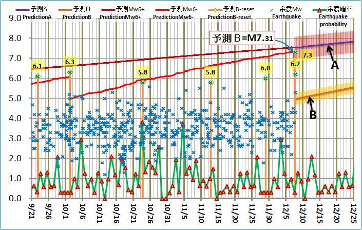 現在の予測ABロジック20121207pm2