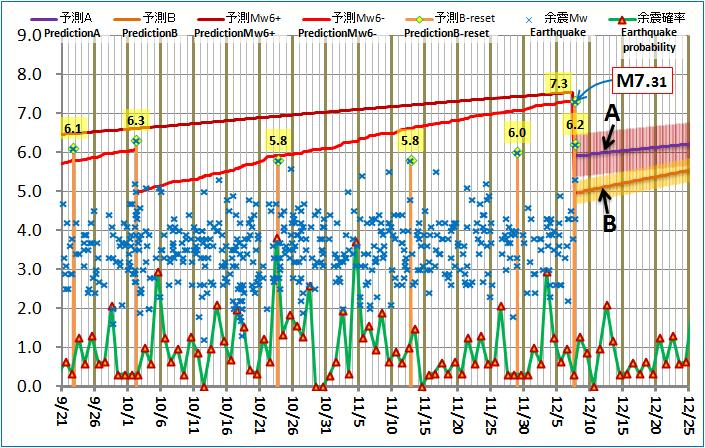 現在の予測ABロジック20121207pm