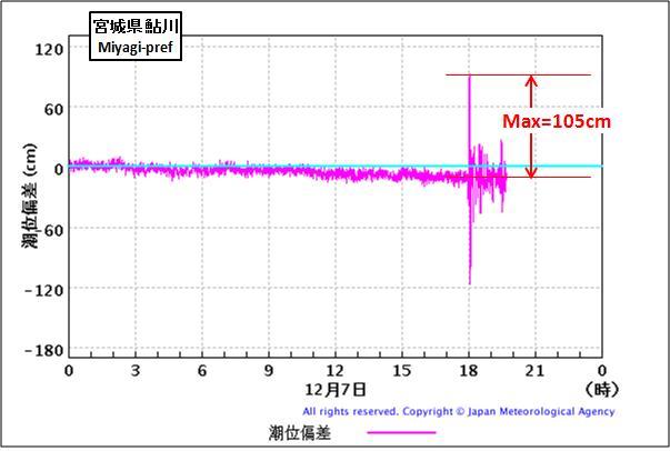 震度の予測346c
