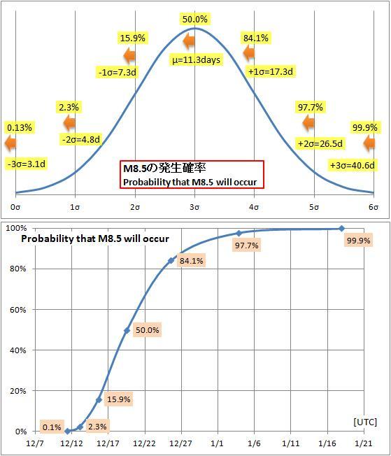 震度の予測348b2