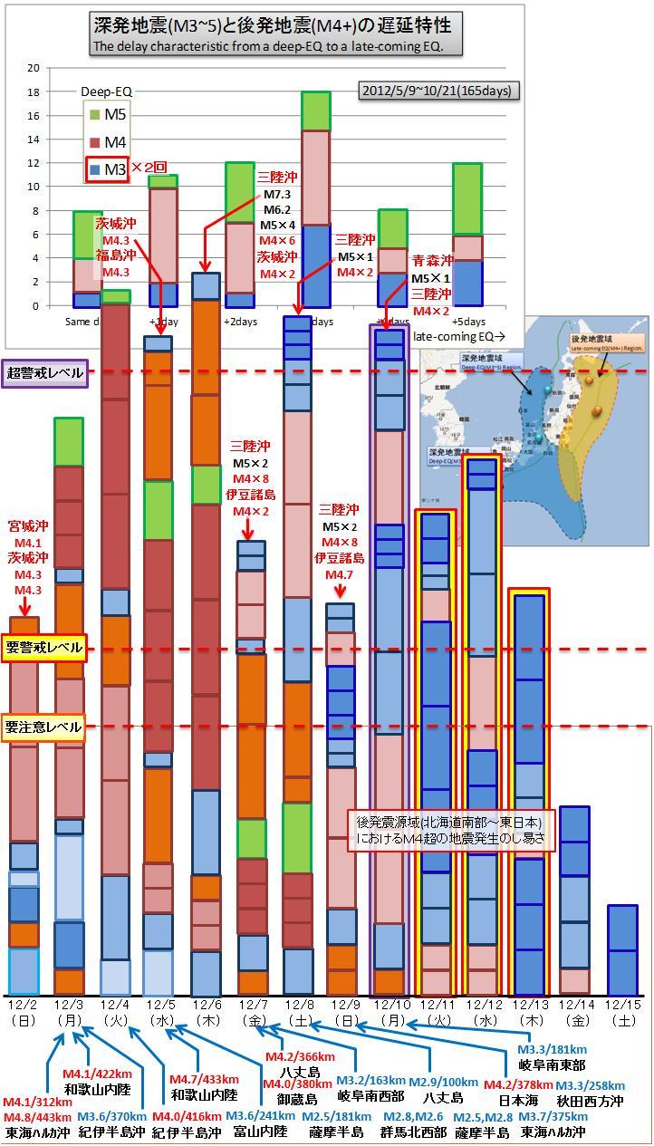震度の予測352
