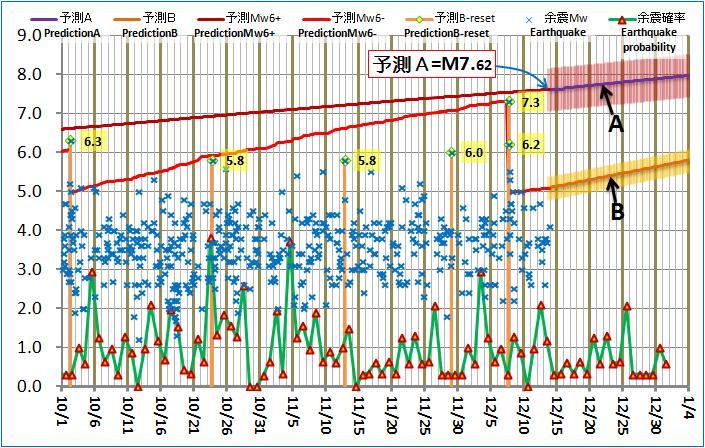 現在の予測ABロジック20121213pm
