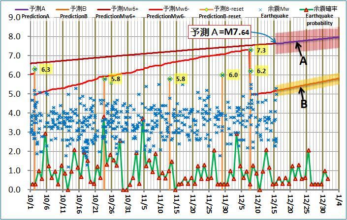 現在の予測ABロジック20121215pm
