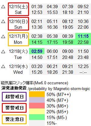 磁気嵐解析902