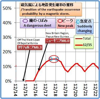 磁気嵐解析901a