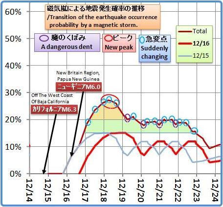 磁気嵐解析905