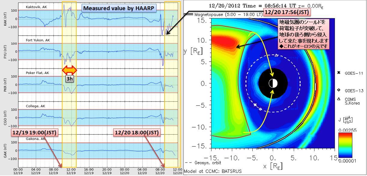 磁気嵐解析913