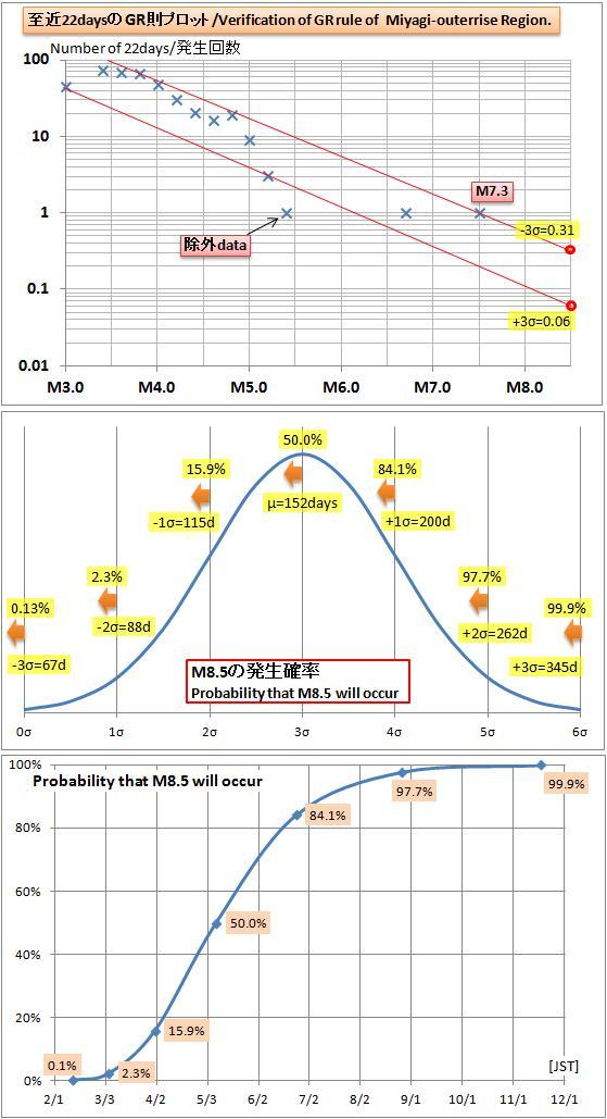 震度の予測372GR2