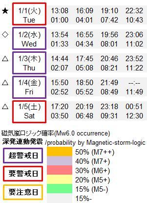磁気嵐解析919j