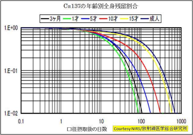 C137残留率