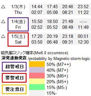 磁気嵐解析919m