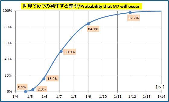 震度の予測378GR
