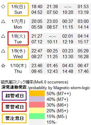 磁気嵐解析919p