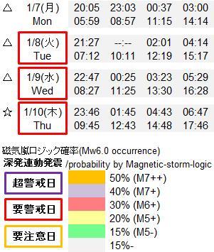 磁気嵐解析919q