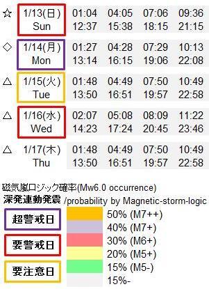磁気嵐解析919u