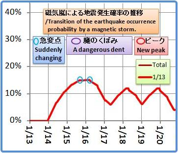 磁気嵐解析928